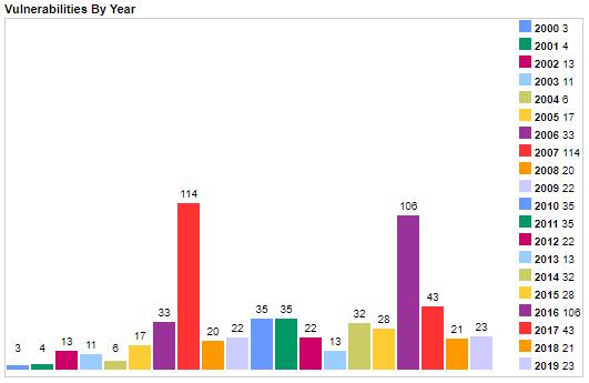 Κενά ασφαλείας στην PHP ανά έτος